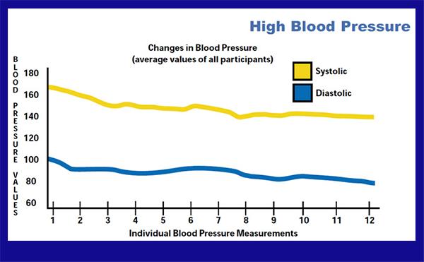 blood pressure graph